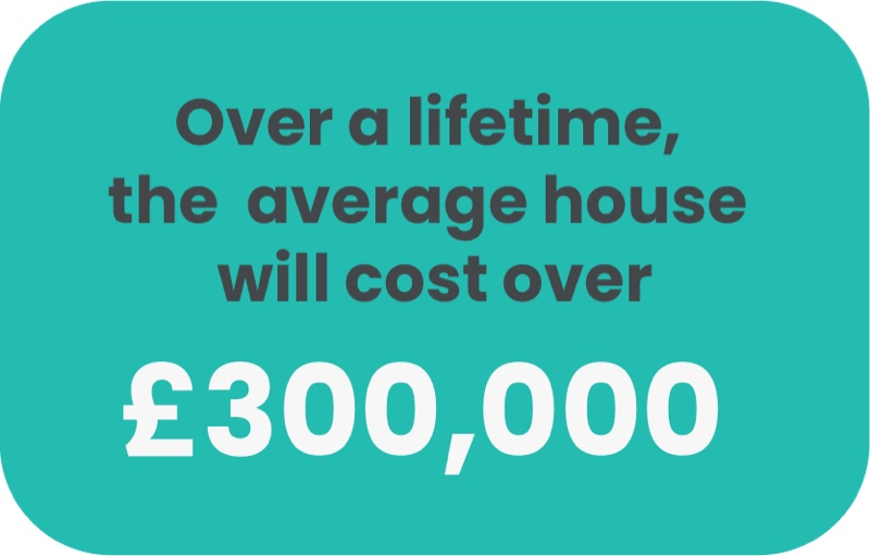 Home Costs UK